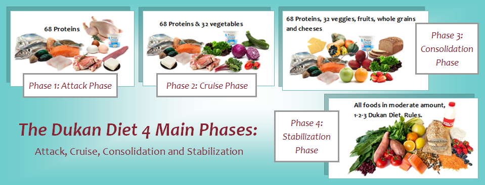 Dukan Diet Consolidation Phase Food List